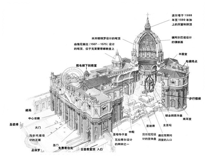 教堂结构示意图