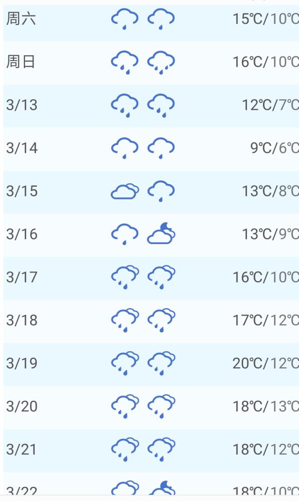 你好,千岛湖位于杭州西郊,杭州今天的天气是阴天,气温在10-18度左右,接下来的3-4天,天气预报显示,杭州小雨,稳定在9-16度左右,可以参考一下